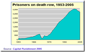 Bureau of Justice Statistics Prisoners Under Sentence of Death Trends Chart_1196206924593